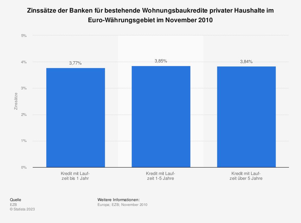 Statistik: Zinssätze der Banken für bestehende Wohnungsbaukredite privater Haushalte im Euro-Währungsgebiet im November 2010 | Statista