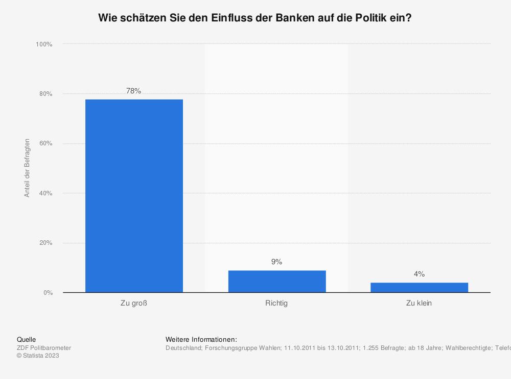 Statistik: Wie schätzen Sie den Einfluss der Banken auf die Politik ein?   Statista
