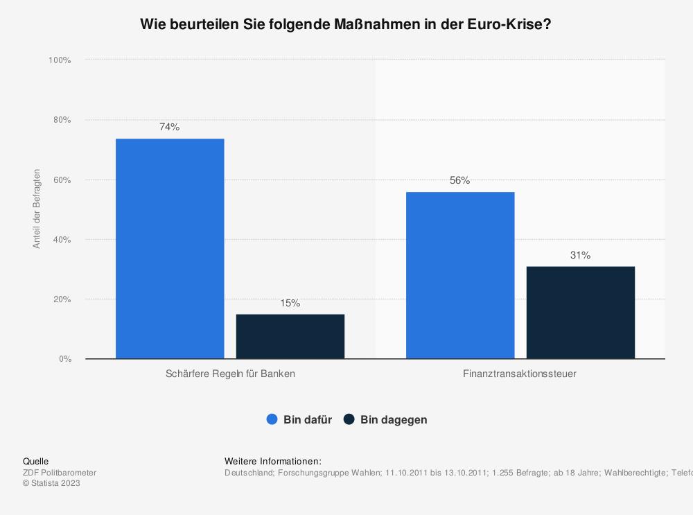 Statistik: Wie beurteilen Sie folgende Maßnahmen in der Euro-Krise? | Statista