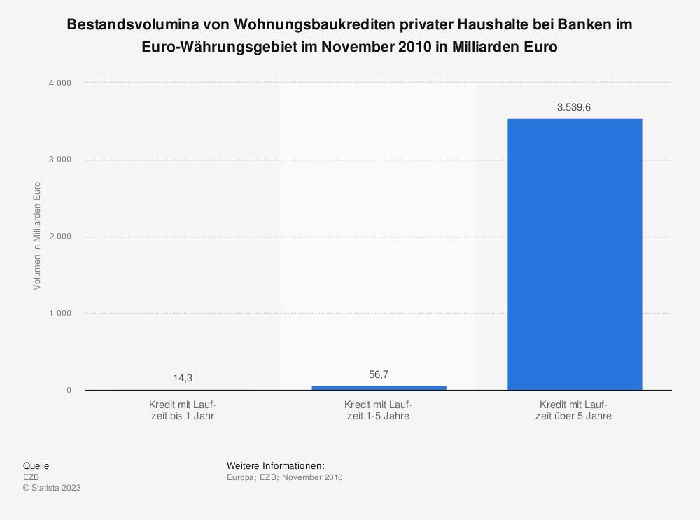 Statistik: Bestandsvolumina von Wohnungsbaukrediten privater Haushalte bei Banken im Euro-Währungsgebiet im November 2010 in Milliarden Euro | Statista