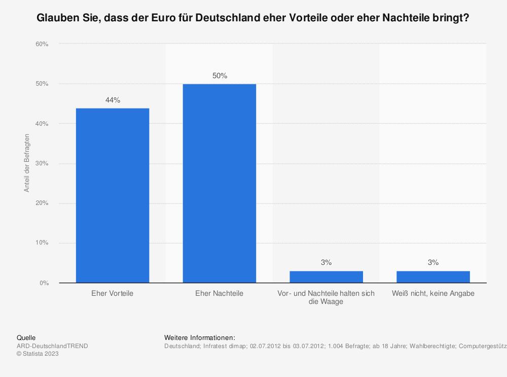 Statistik: Glauben Sie, dass der Euro für Deutschland eher Vorteile oder eher Nachteile bringt? | Statista
