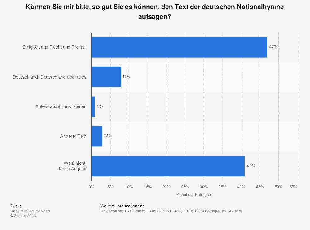 Statistik: Können Sie mir bitte, so gut Sie es können, den Text der deutschen Nationalhymne aufsagen?   Statista