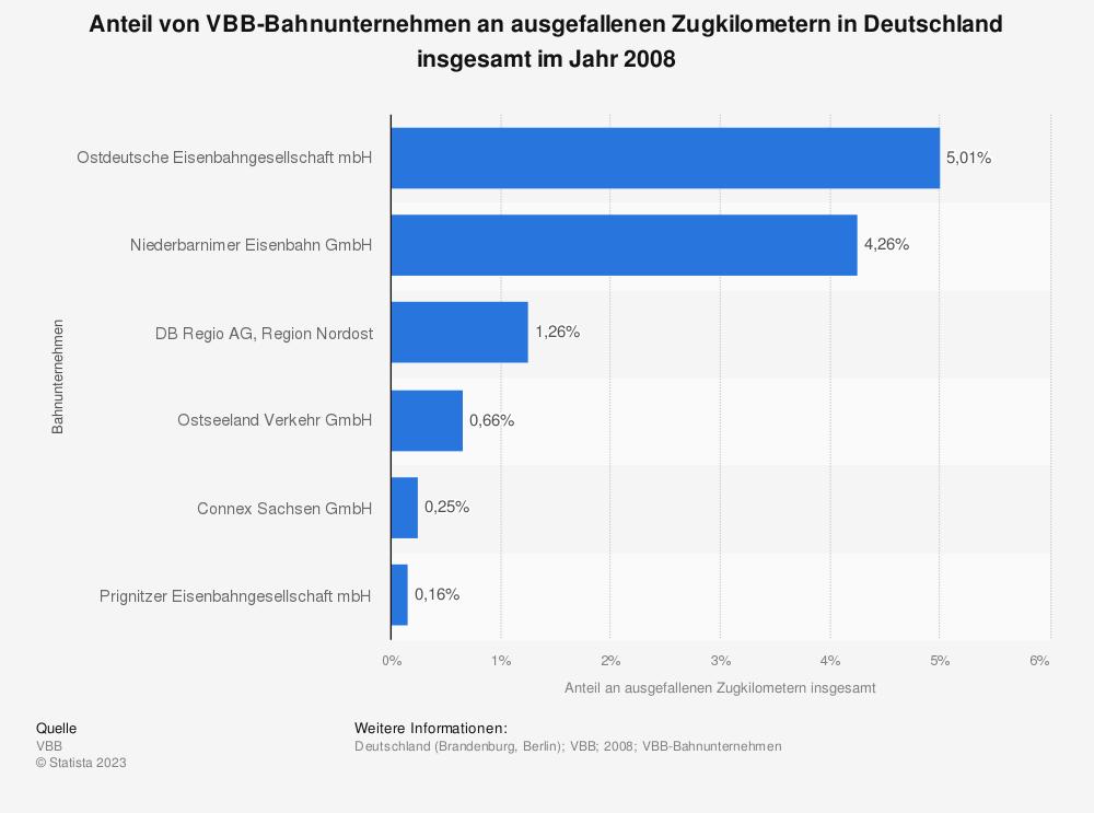 Statistik: Anteil von VBB-Bahnunternehmen an ausgefallenen Zugkilometern in Deutschland insgesamt im Jahr 2008 | Statista