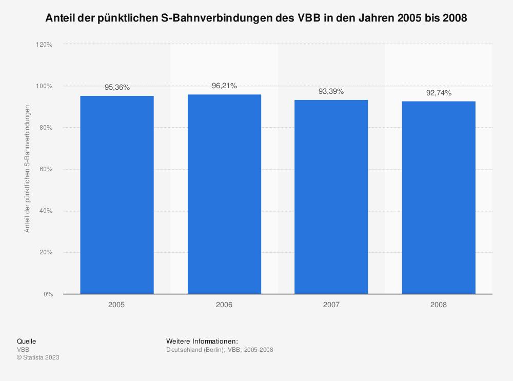 Statistik: Anteil der pünktlichen S-Bahnverbindungen des VBB in den Jahren 2005 bis 2008 | Statista