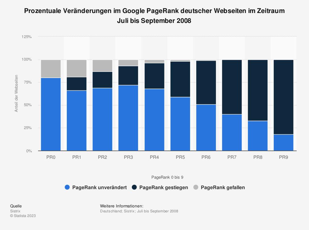 Statistik: Prozentuale Veränderungen im Google PageRank deutscher Webseiten im Zeitraum Juli bis September 2008 | Statista