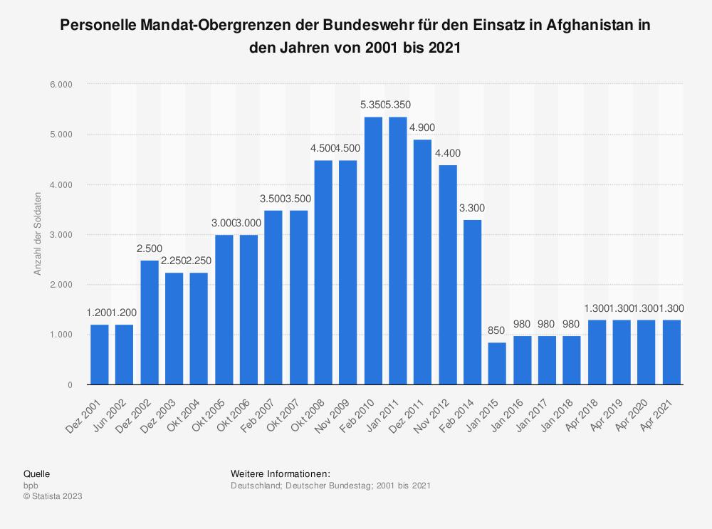 Statistik: Personelle Mandat-Obergrenzen für den Bundeswehreinsatz in Afghanistan in den Jahren von 2001 bis 2012 | Statista