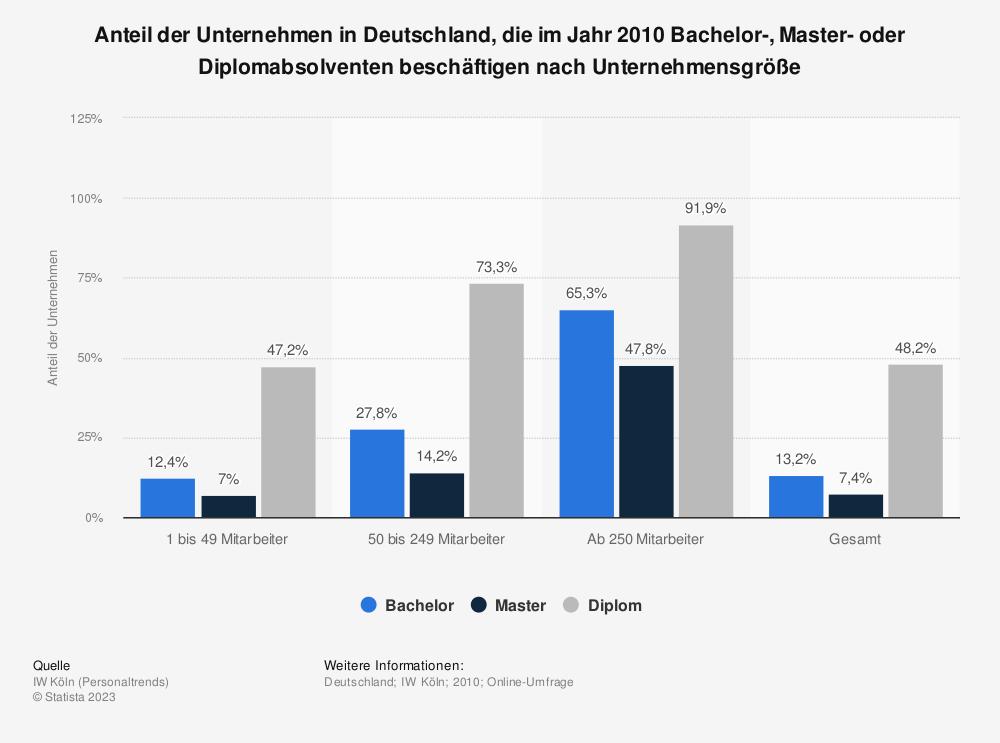 Statistik: Anteil der Unternehmen in Deutschland, die im Jahr 2010 Bachelor-, Master- oder Diplomabsolventen beschäftigen nach Unternehmensgröße | Statista