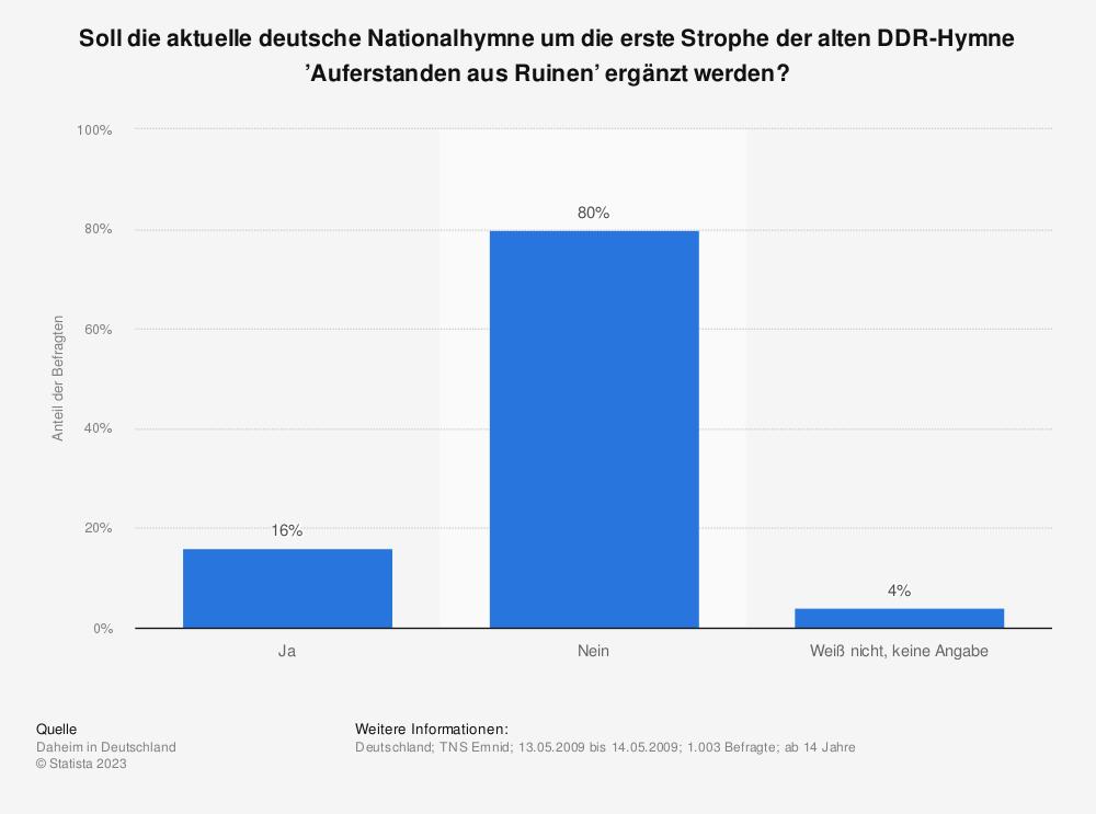 Statistik: Soll die aktuelle deutsche Nationalhymne um die erste Strophe der alten DDR-Hymne 'Auferstanden aus Ruinen' ergänzt werden? | Statista