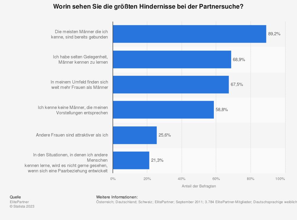Statistik: Worin sehen Sie die größten Hindernisse bei der Partnersuche? | Statista