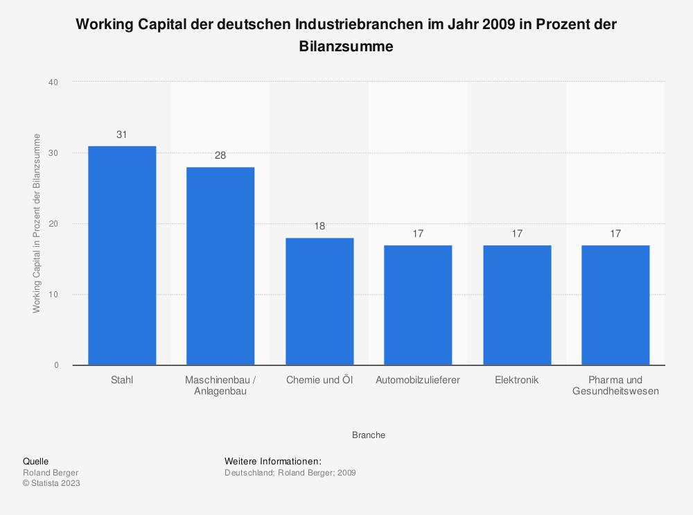 Statistik: Working Capital der deutschen Industriebranchen im Jahr 2009 in Prozent der Bilanzsumme   Statista