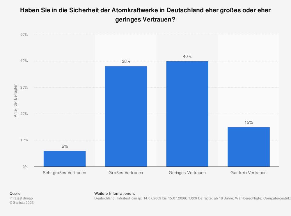 Statistik: Haben Sie in die Sicherheit der Atomkraftwerke in Deutschland eher großes oder eher geringes Vertrauen? | Statista