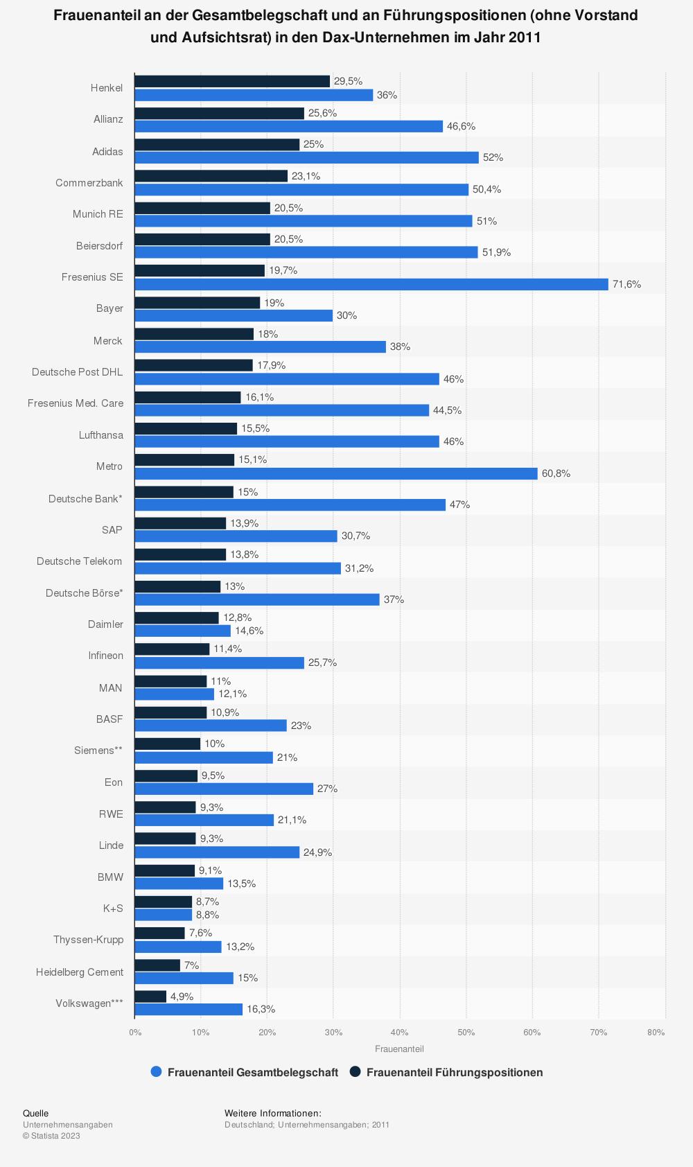 Statistik: Frauenanteil an der Gesamtbelegschaft und an Führungspositionen (ohne Vorstand und Aufsichtsrat) in den Dax-Unternehmen im Jahr 2011 | Statista