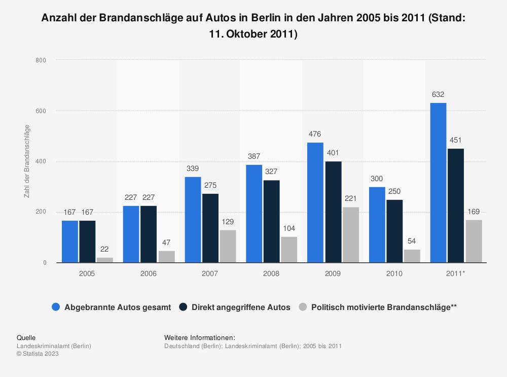 Statistik: Anzahl der Brandanschläge auf Autos in Berlin in den Jahren 2005 bis 2011 (Stand: 11. Oktober 2011) | Statista