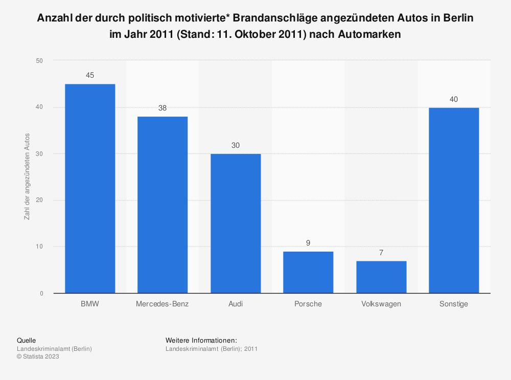 Statistik: Anzahl der durch politisch motivierte* Brandanschläge angezündeten Autos in Berlin im Jahr 2011 (Stand: 11. Oktober 2011) nach Automarken | Statista