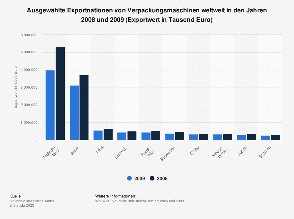 Statistik: Ausgewählte Exportnationen von Verpackungsmaschinen weltweit in den Jahren 2008 und 2009 (Exportwert in Tausend Euro) | Statista