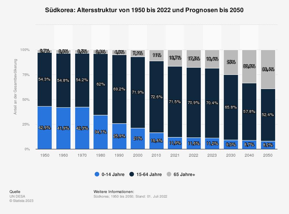 Statistik: Südkorea: Altersstruktur von 2008 bis 2018 | Statista