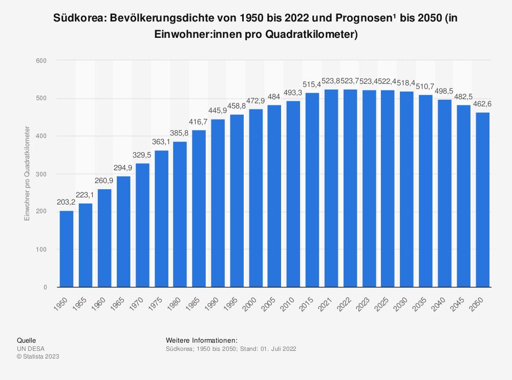 Statistik: Südkorea: Bevölkerungsdichte von 2008 bis 2018 (in Einwohner pro Quadratkilometer) | Statista
