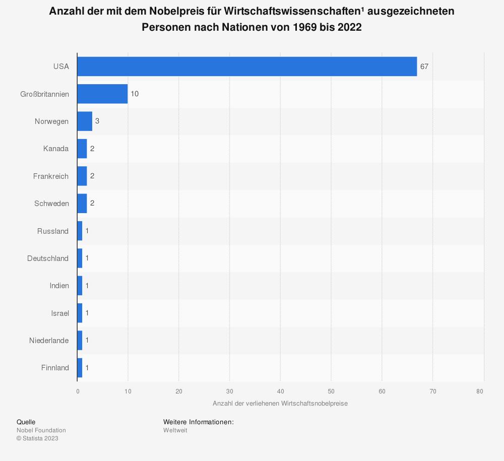 Statistik: Anzahl der mit dem Nobelpreis für Wirtschaftswissenschaften* ausgezeichneten Personen nach Nationen von 1969 bis 2018 | Statista