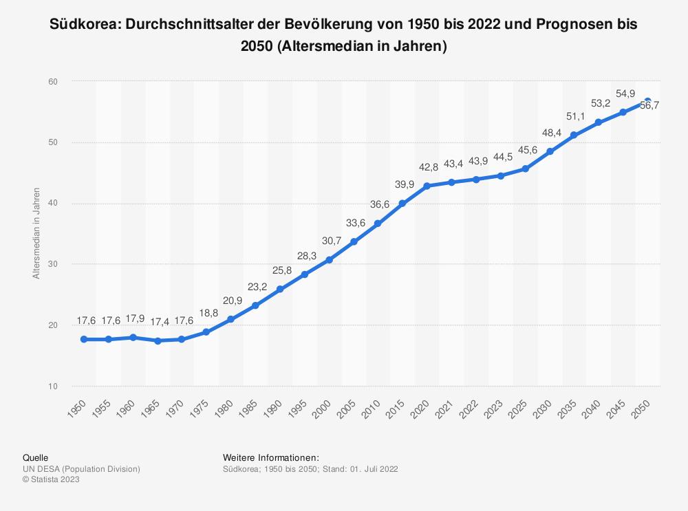 Statistik: Südkorea: Durchschnittsalter der Bevölkerung von 1950 bis 2020 und Prognosen bis 2050 (Altersmedian in Jahren)   Statista