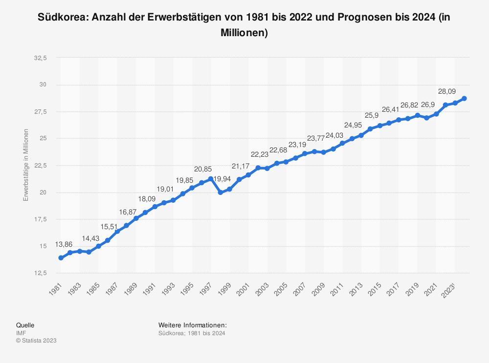 Statistik: Südkorea: Anzahl der Erwerbstätigen von 1980 bis 2019 und Prognosen bis 2021 (in Millionen) | Statista