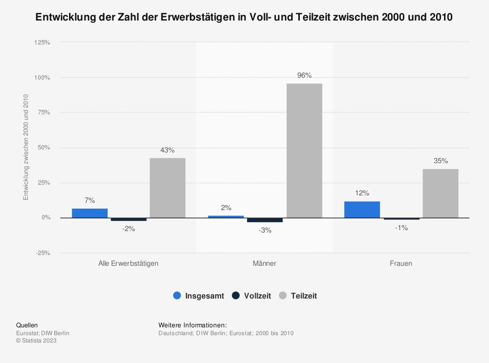 Statistik: Entwicklung der Zahl der Erwerbstätigen in Voll- und Teilzeit zwischen 2000 und 2010 | Statista