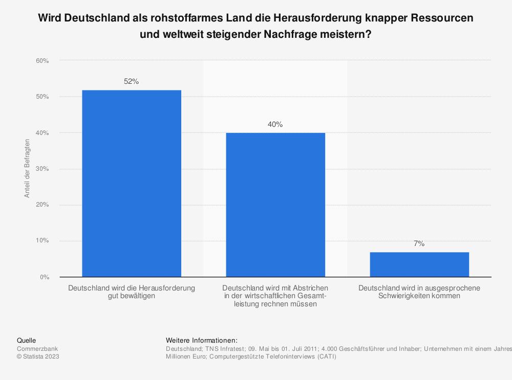 Statistik: Wird Deutschland als rohstoffarmes Land die Herausforderung knapper Ressourcen und weltweit steigender Nachfrage meistern? | Statista