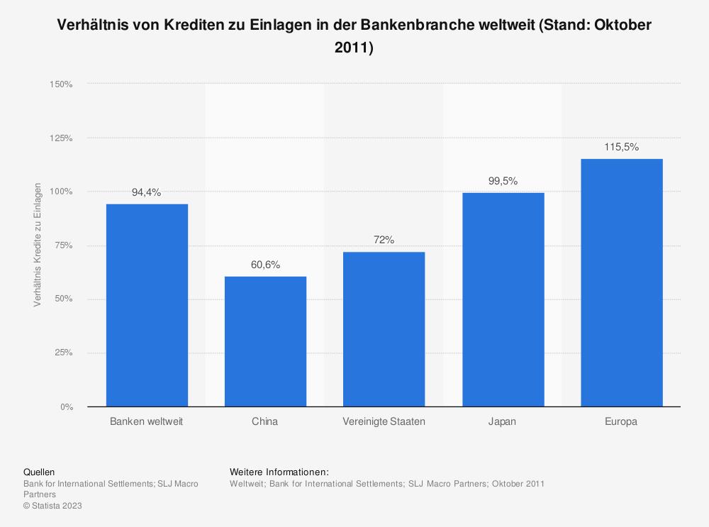 Statistik: Verhältnis von Krediten zu Einlagen in der Bankenbranche weltweit (Stand: Oktober 2011) | Statista
