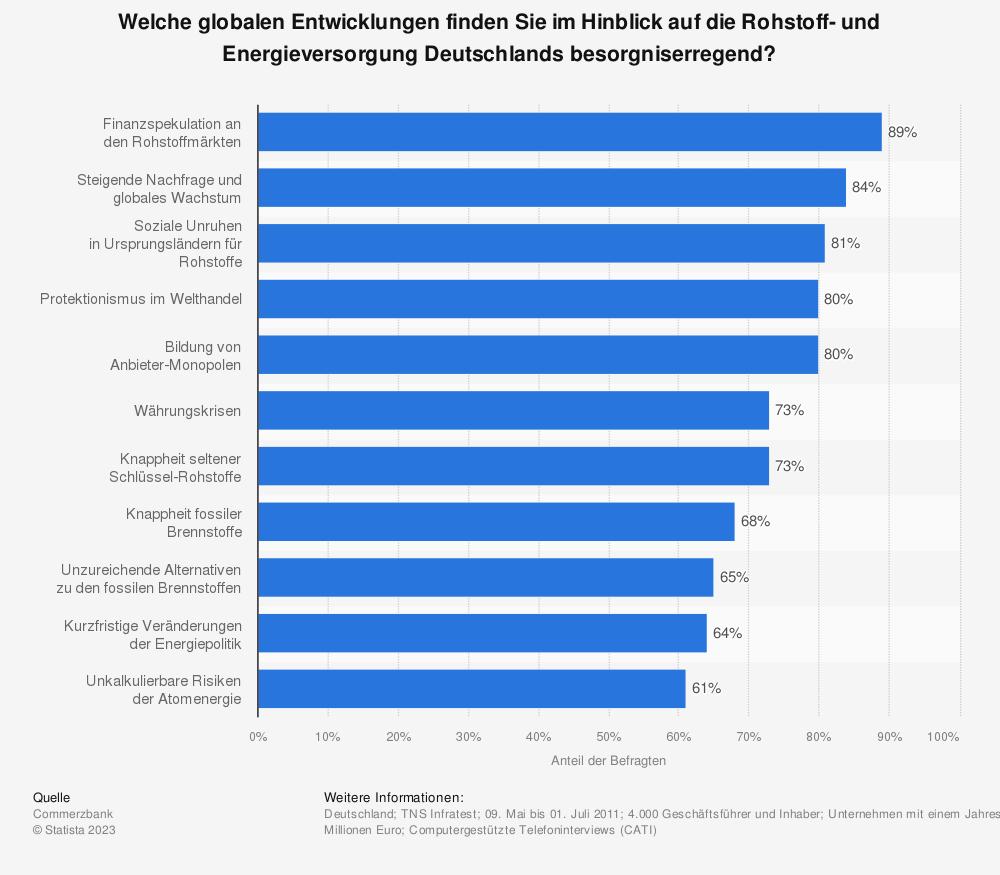 Statistik: welche globalen entwicklungen finden sie im hinblick auf die rohstoff- und energieversorgung deutschlands besorgniserregend? | statista