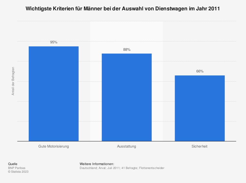 Statistik: Wichtigste Kriterien für Männer bei der Auswahl von Dienstwagen im Jahr 2011 | Statista