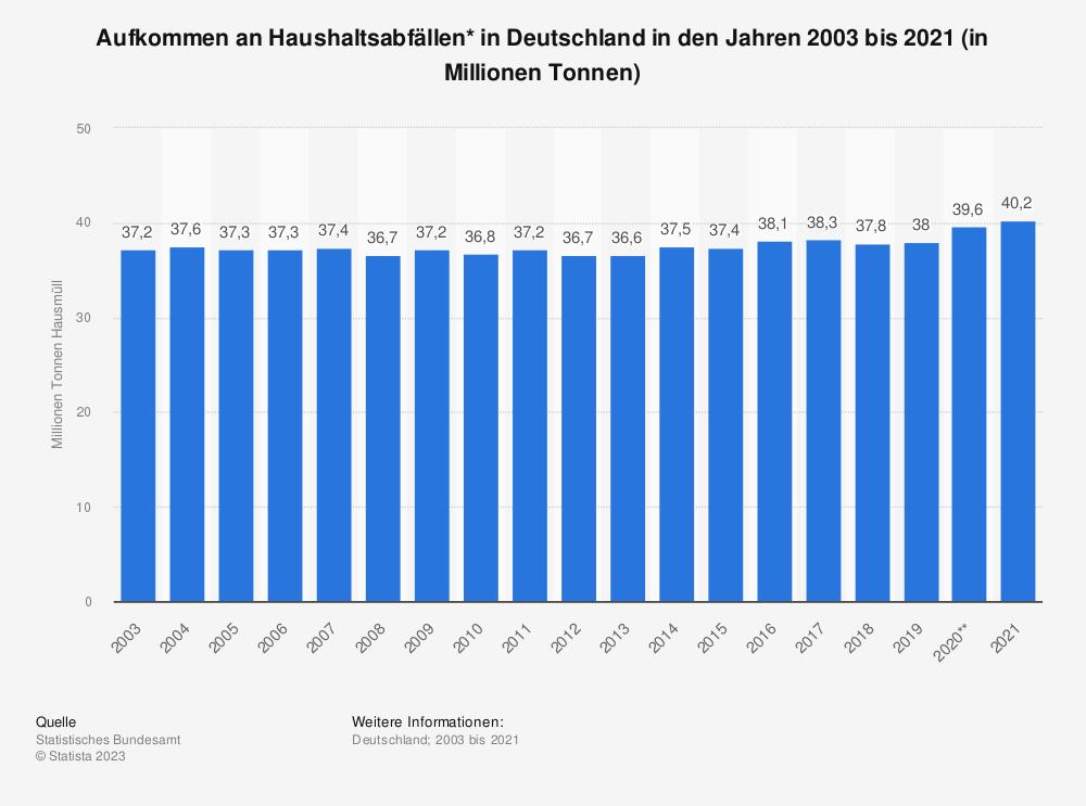 Statistik: Aufkommen an Haushaltsabfällen* in Deutschland in den Jahren 2003 bis 2017 (in Millionen Tonnen) | Statista