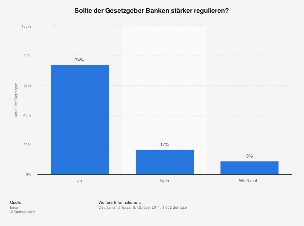 Statistik: Sollte der Gesetzgeber Banken stärker regulieren? | Statista