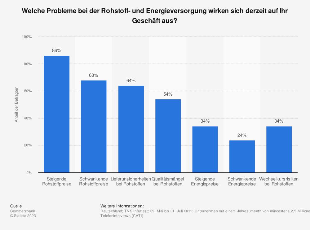 Statistik: Welche Probleme bei der Rohstoff- und Energieversorgung wirken sich derzeit auf Ihr Geschäft aus? | Statista
