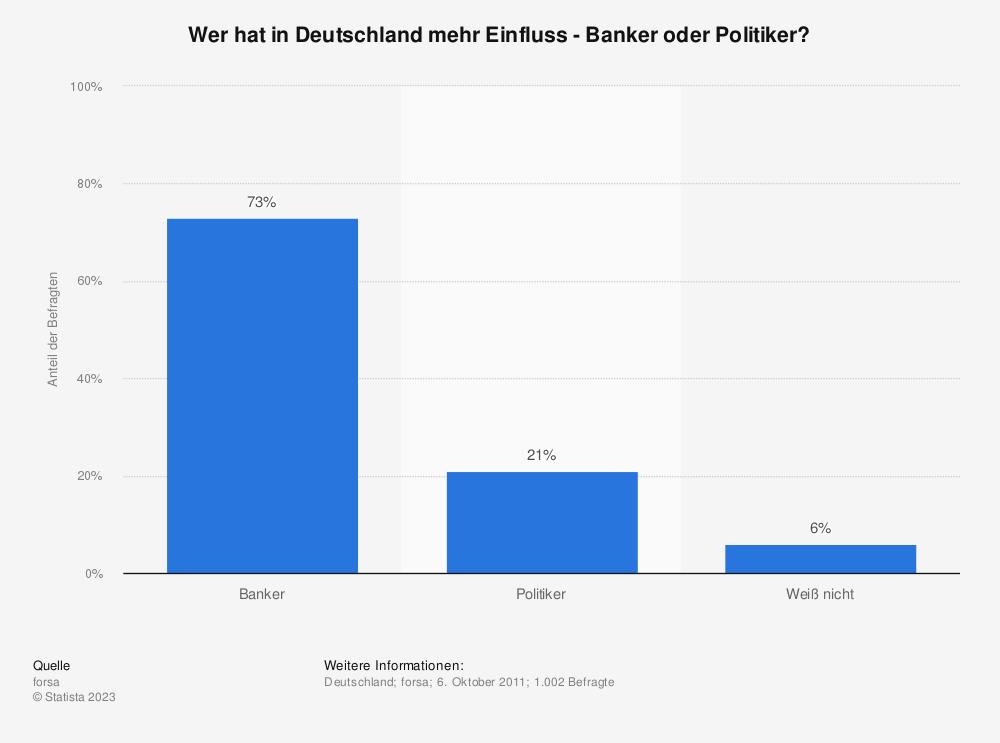 Statistik: Wer hat in Deutschland mehr Einfluss - Banker oder Politiker? | Statista