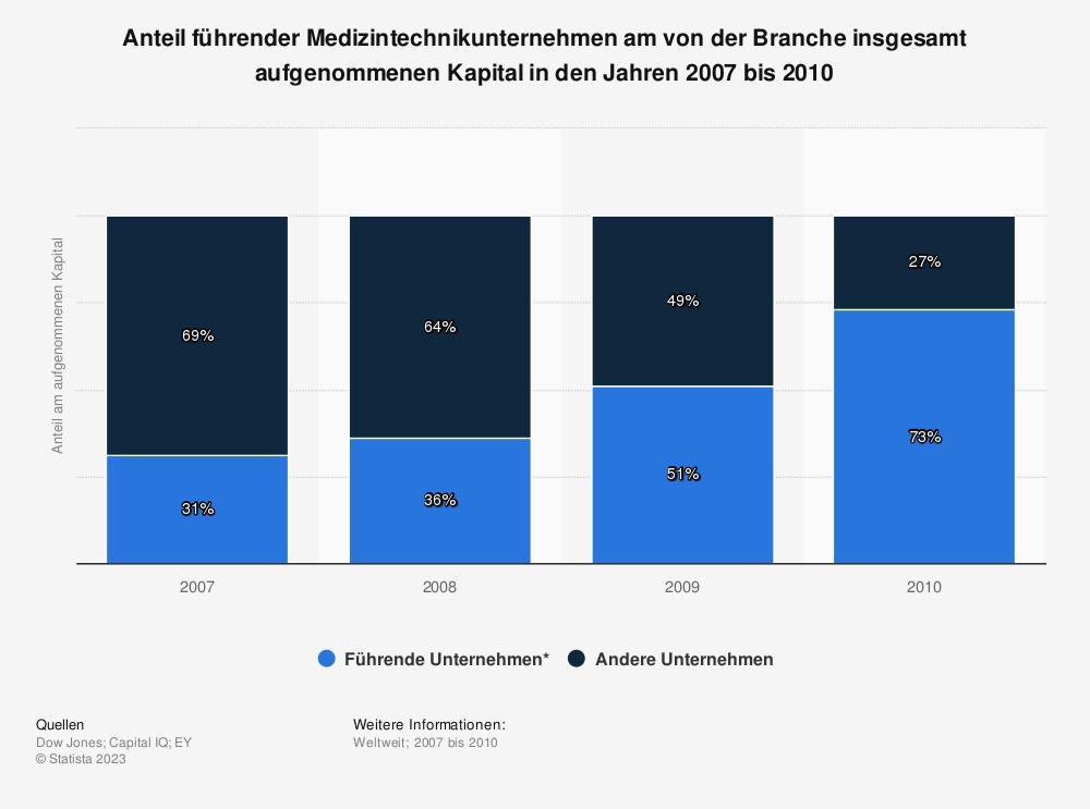 Statistik: Anteil führender Medizintechnikunternehmen am von der Branche insgesamt aufgenommenen Kapital in den Jahren 2007 bis 2010 | Statista