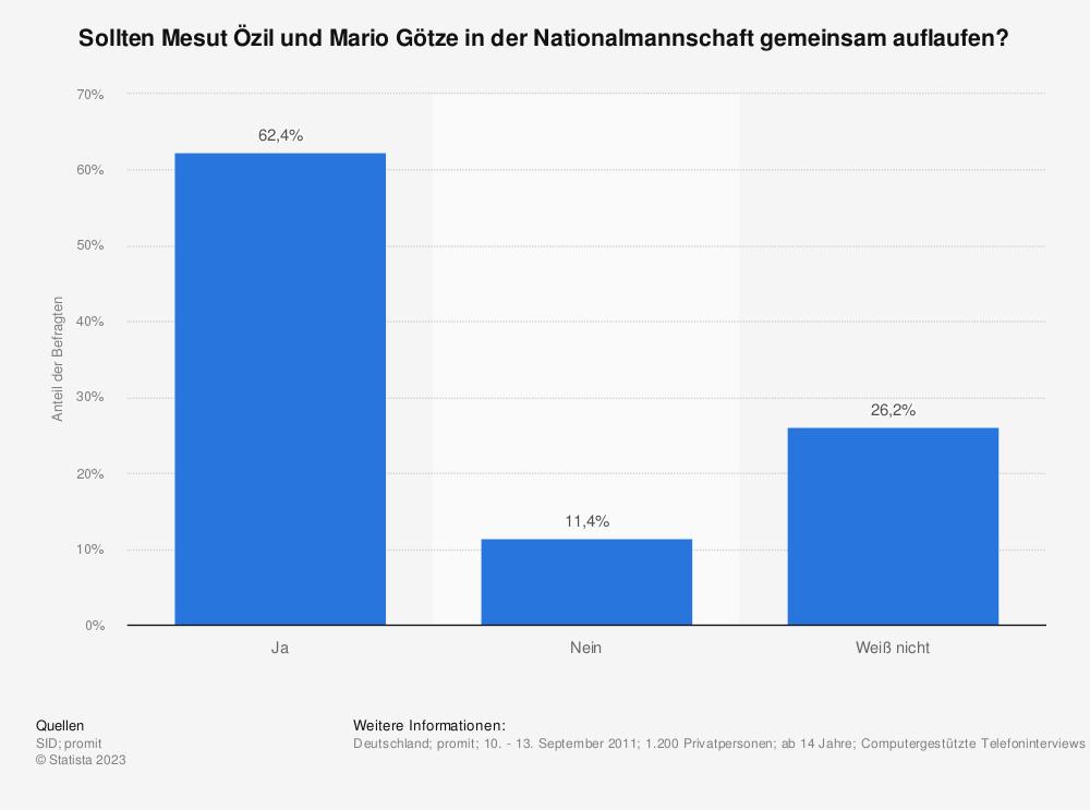Statistik: Sollten Mesut Özil und Mario Götze in der Nationalmannschaft gemeinsam auflaufen? | Statista
