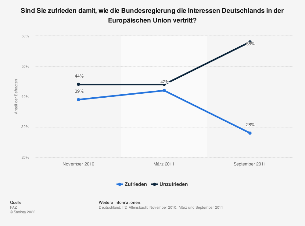 Statistik: Sind Sie zufrieden damit, wie die Bundesregierung die Interessen Deutschlands in der Europäischen Union vertritt? | Statista