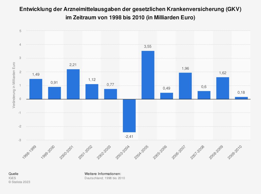 Statistik: Entwicklung der Arzneimittelausgaben der gesetzlichen Krankenversicherung (GKV) im Zeitraum von 1998 bis 2010 (in Milliarden Euro) | Statista