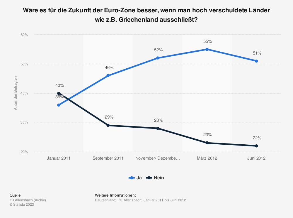 Statistik: Wäre es für die Zukunft der Euro-Zone besser, wenn man hoch verschuldete Länder wie z.B. Griechenland ausschließt? | Statista