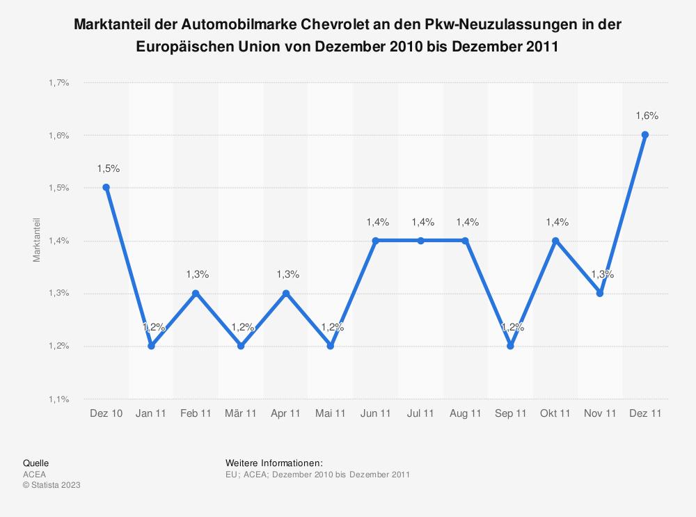 Statistik: Marktanteil der Automobilmarke Chevrolet an den Pkw-Neuzulassungen in der Europäischen Union von Dezember 2010 bis Dezember 2011 | Statista