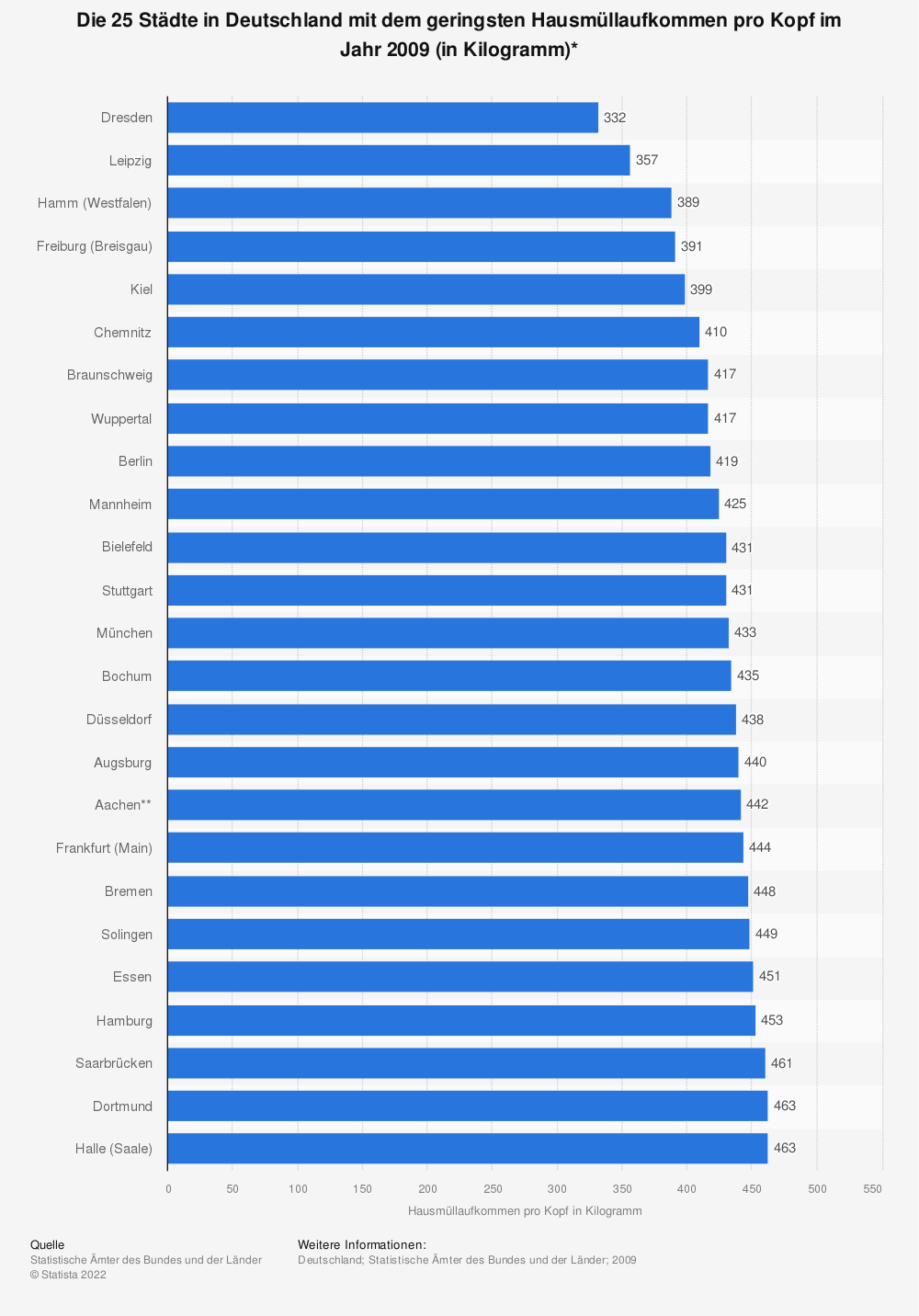Statistik: Die 25 Städte in Deutschland mit dem geringsten Hausmüllaufkommen pro Kopf im Jahr 2009 (in Kilogramm)* | Statista