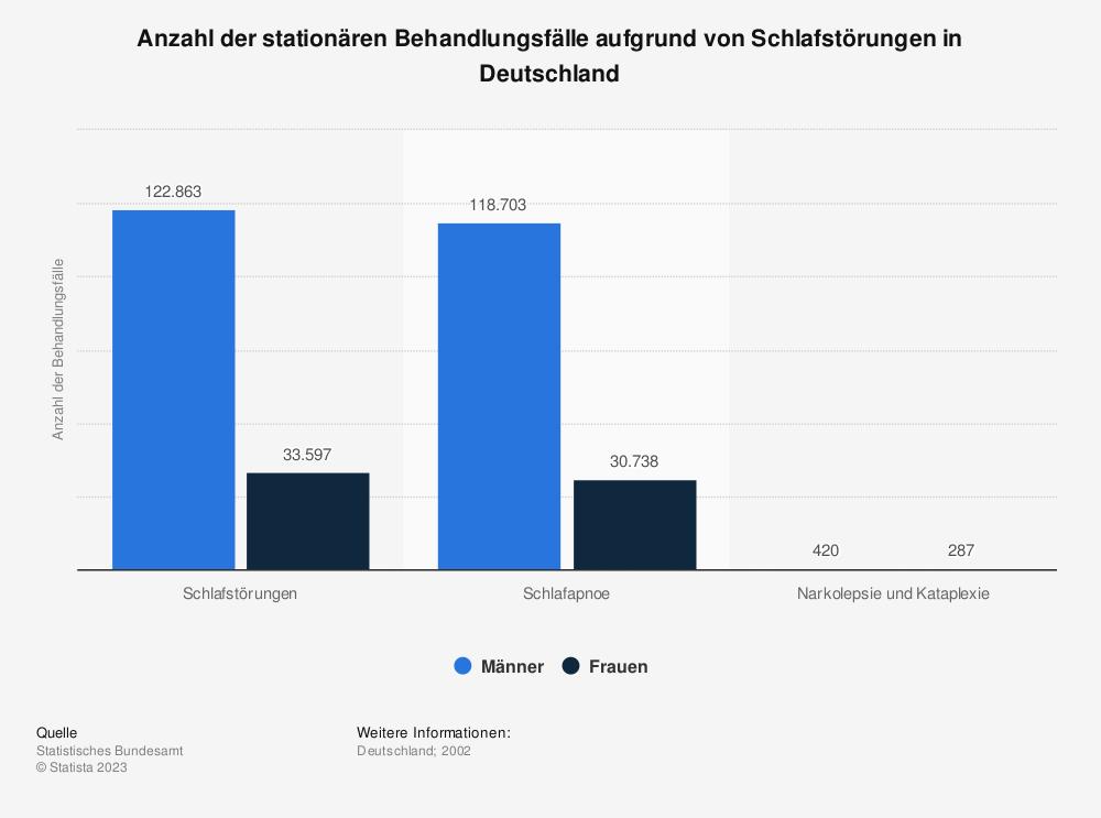 Statistik: Anzahl der stationären Behandlungsfälle aufgrund von Schlafstörungen in Deutschland | Statista