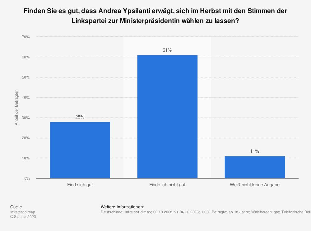 Statistik: Finden Sie es gut, dass Andrea Ypsilanti erwägt, sich im Herbst mit den Stimmen der Linkspartei zur Ministerpräsidentin wählen zu lassen? | Statista
