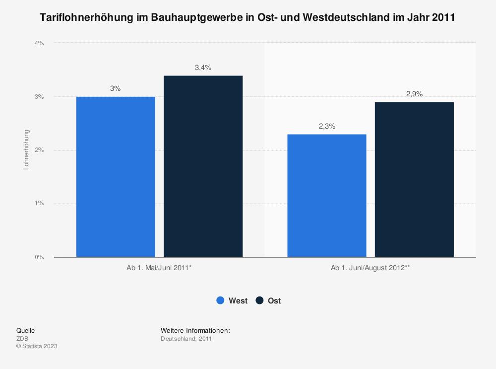 Statistik: Tariflohnerhöhung im Bauhauptgewerbe in Ost- und Westdeutschland im Jahr 2011 | Statista