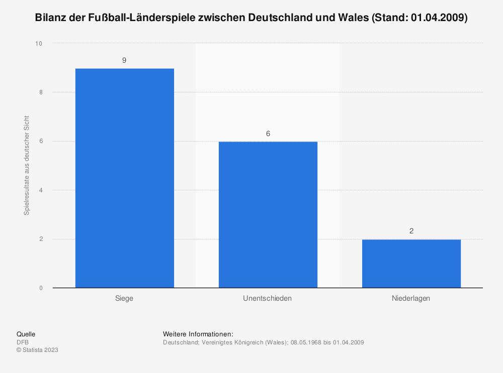 Statistik: Bilanz der Fußball-Länderspiele zwischen Deutschland und Wales (Stand: 01.04.2009) | Statista