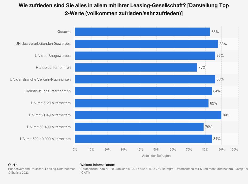 Statistik: Wie zufrieden sind Sie alles in allem mit Ihrer Leasing-Gesellschaft? | Statista