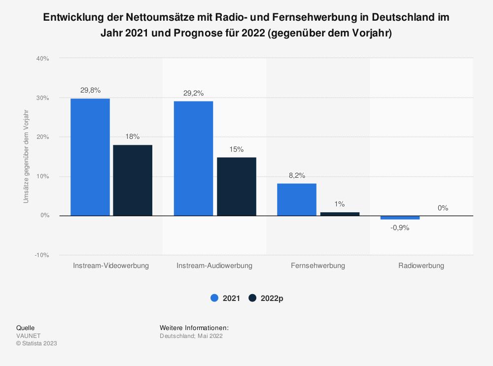 Statistik: Entwicklung der Nettoumsätze mit Radio- und Fernsehwerbung in Deutschland im Jahr 2017 und Prognose für 2018 (gegenüber dem Vorjahr) | Statista