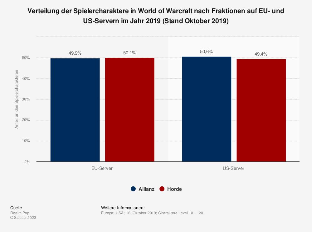 Statistik: Verteilung der Spielercharaktere in World of Warcraft nach Fraktionen auf EU- und US-Servern im Jahr 2019 (Stand April 2019) | Statista