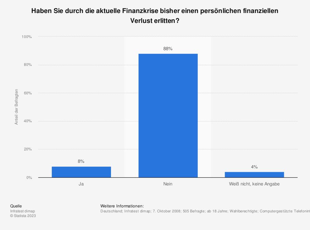 Statistik: Haben Sie durch die aktuelle Finanzkrise bisher einen persönlichen finanziellen Verlust erlitten? | Statista