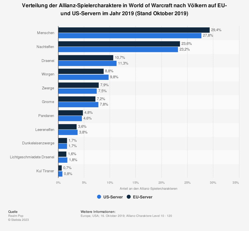 Statistik: Verteilung der Allianz-Spielercharaktere in World of Warcraft nach Völkern auf EU- und US-Servern im Jahr 2019 (Stand April 2019) | Statista