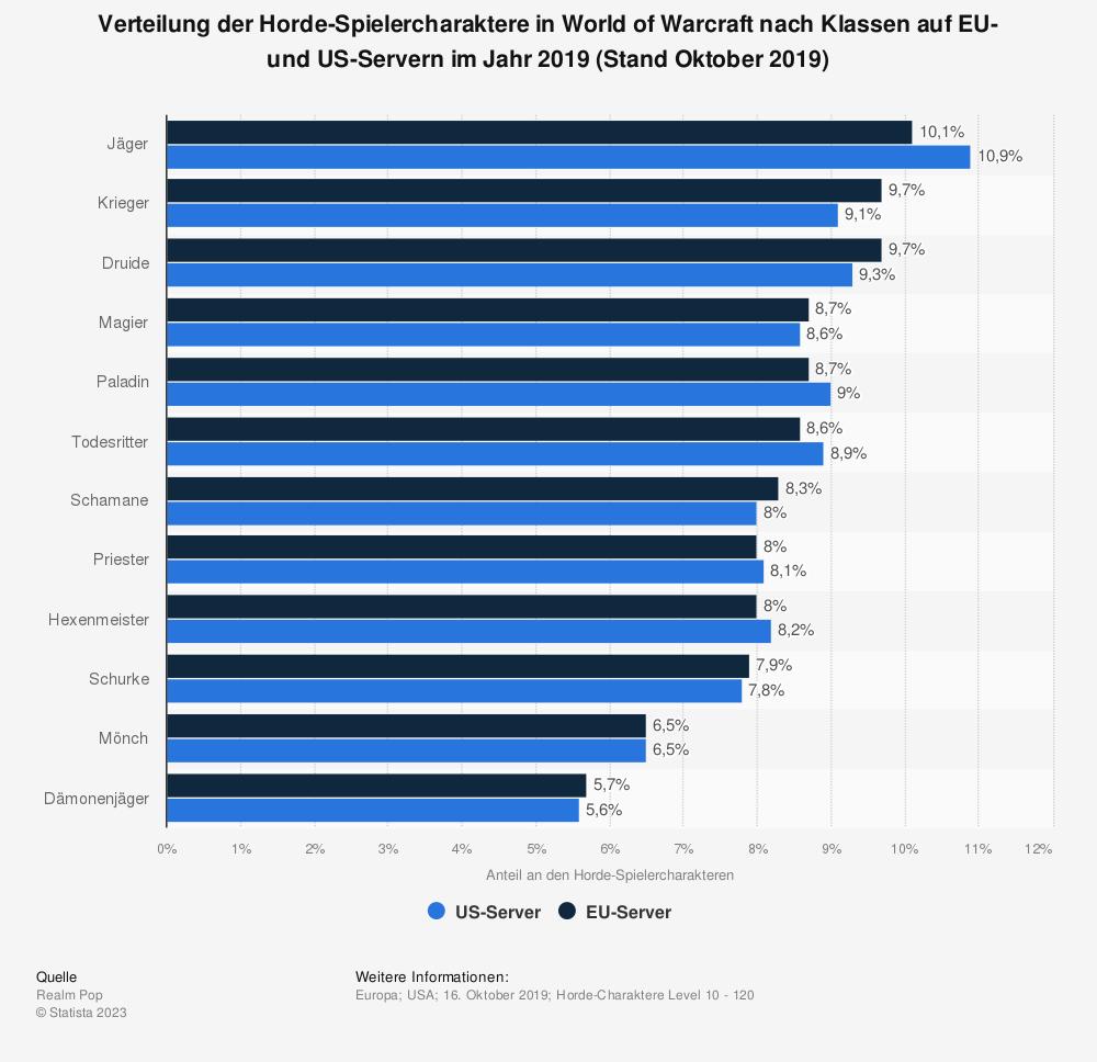 Statistik: Verteilung der Horde-Spielercharaktere in World of Warcraft nach Klassen auf EU- und US-Servern im Jahr 2019 (Stand Oktober 2019)   Statista